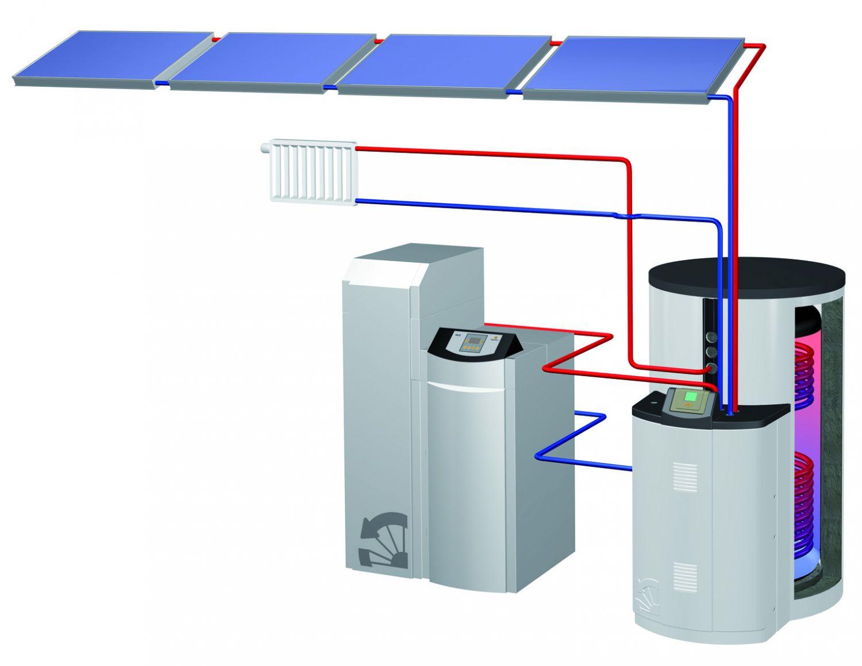 Heizsystem mit Pellets und Solar.